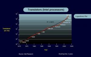 Increase in number of transistors