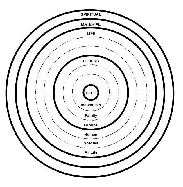 ETHICS CIRCLES